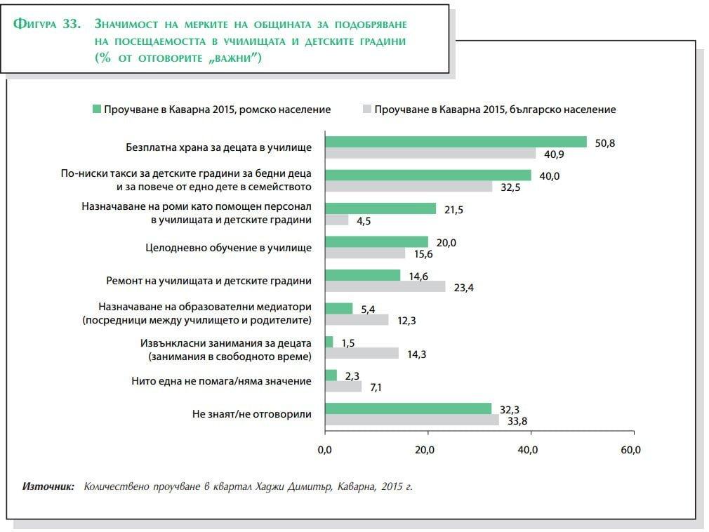 """Източник: """"Социално-икономически ефекти от публичните инвестиции за приобщаване на ромите в Каварна"""", Център за изследване на демокрацията."""