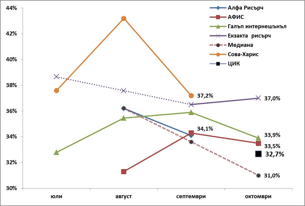 Фиг. 1. Прогнози на някои социологически агенции за резултата на партия ГЕРБ на Избори за Народно събрание, 2014 г. в периода юли-октомври 2014 г. и официален изборен резултат според протоколите на ЦИК.