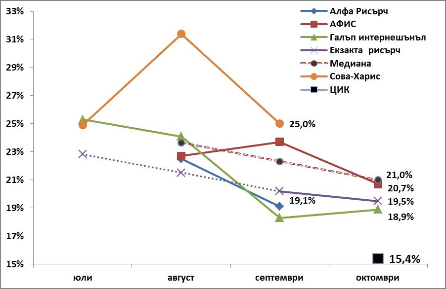 Фиг. 2. Прогнози на някои социологически агенции за резултата на партия БСП на Избори за Народно събрание, 2014 г. в периода юли-октомври 2014 г. и официален изборен резултат според протоколите на ЦИК.