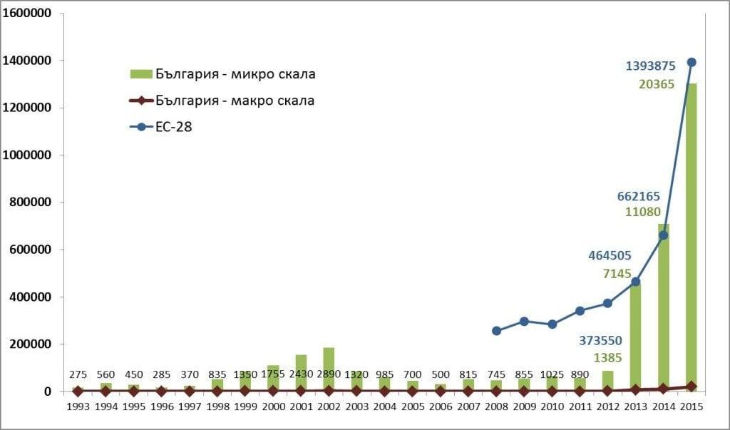 Графика 2.