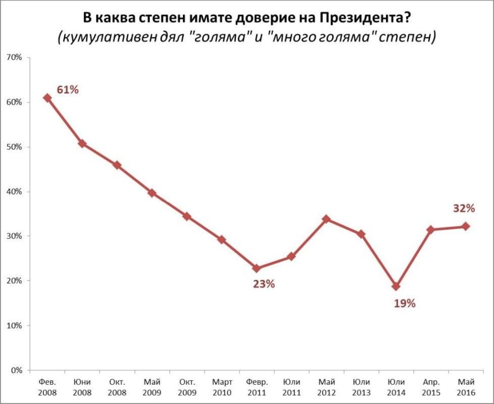 Графика 4.