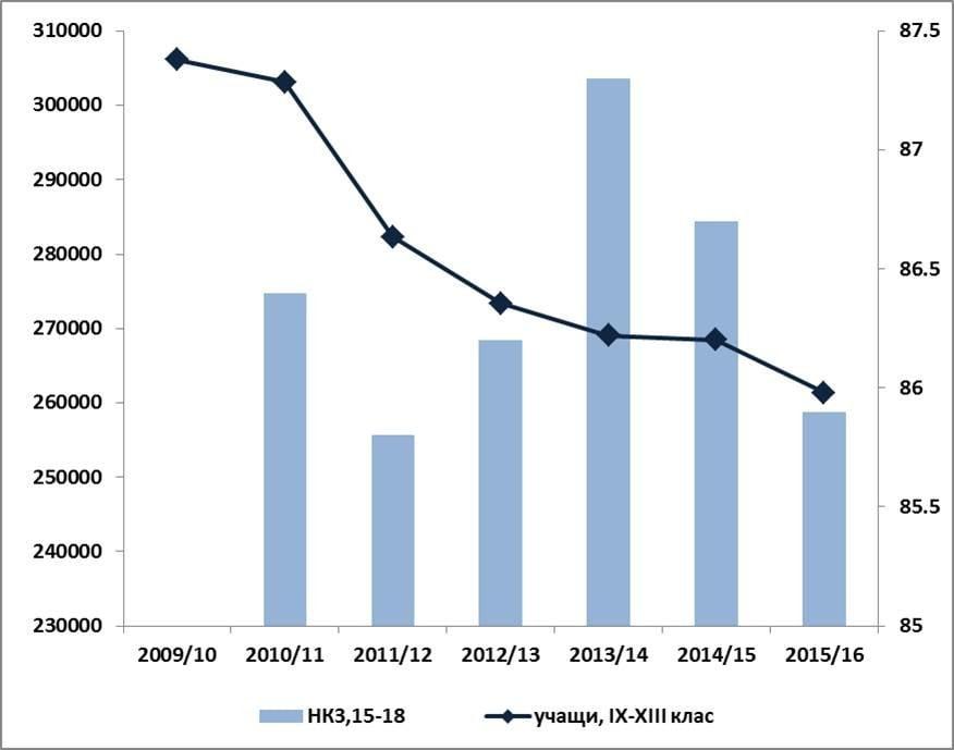 Графика 2. Брой учащи в IX-XIII клас (лява скала) и нетен коефициент на записване на лицата на възраст 15-18 г. (дясна скала). Източник: НСИ