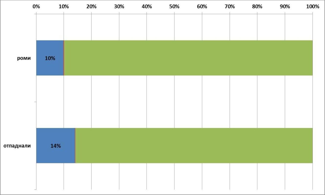 Графика 3. Максимален пряк ефект от 600 стипендии спрямо ромските деца на възраст 15-19 г. и спрямо отпадналите и необхванатите деца в IX-XIII клас. Източник: Изчисления на автора по данни на НСИ